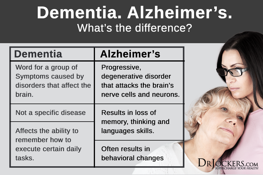 dementia overview symptoms and effects Learn more about the signs, symptoms and effects of dementia from the clinical experts at vantage point behavioral health hospital.