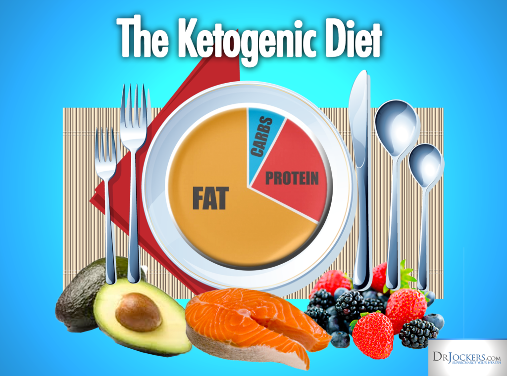 Ketogenic Diet Meal Planning Strategies - DrJockers.com