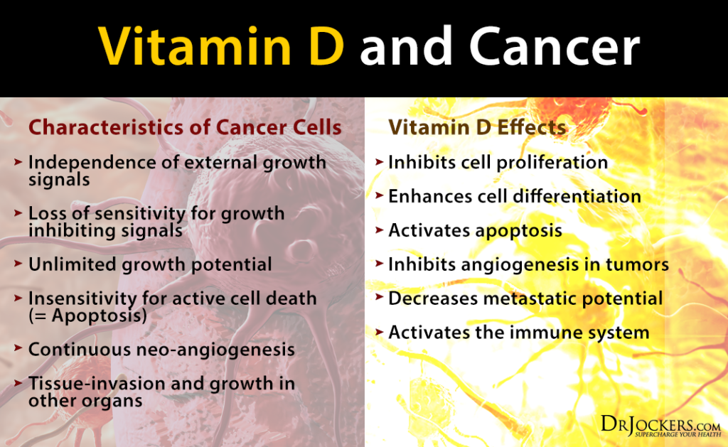 VITAMIND_CancerCellsandVitaminD