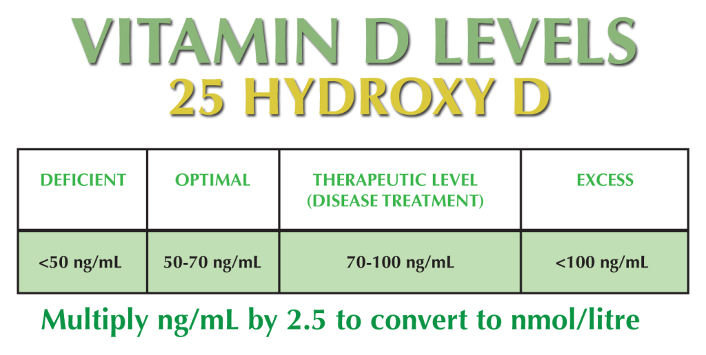 VitaminDlevelsHydroxyChart-1024x516