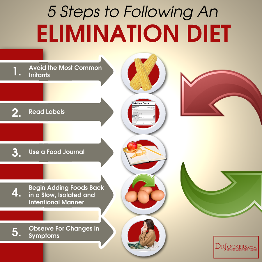 eliminationdiet_5steps