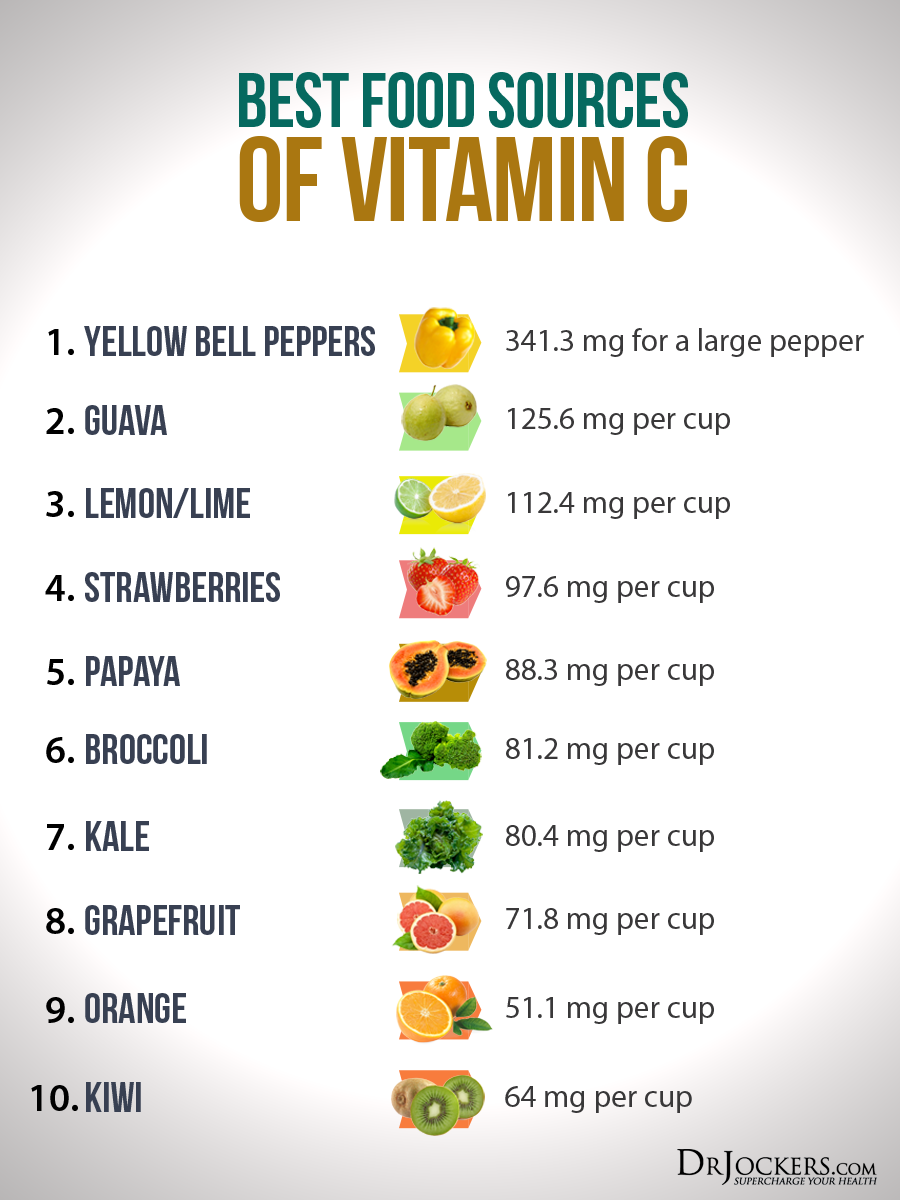 5 Ways To Increase Vitamin C Levels