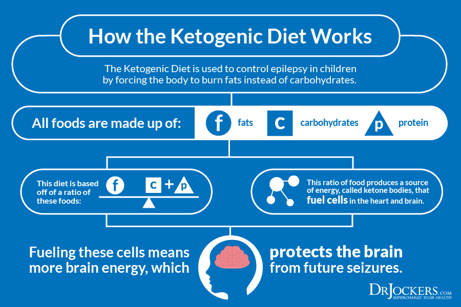 6 Ways A Ketogenic Diet Improves Brain Function - DrJockers.com